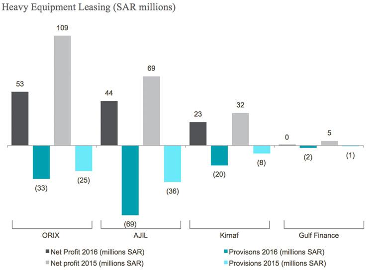 Saudi Financial Companies Heavy Equipment Leasing Graph Image