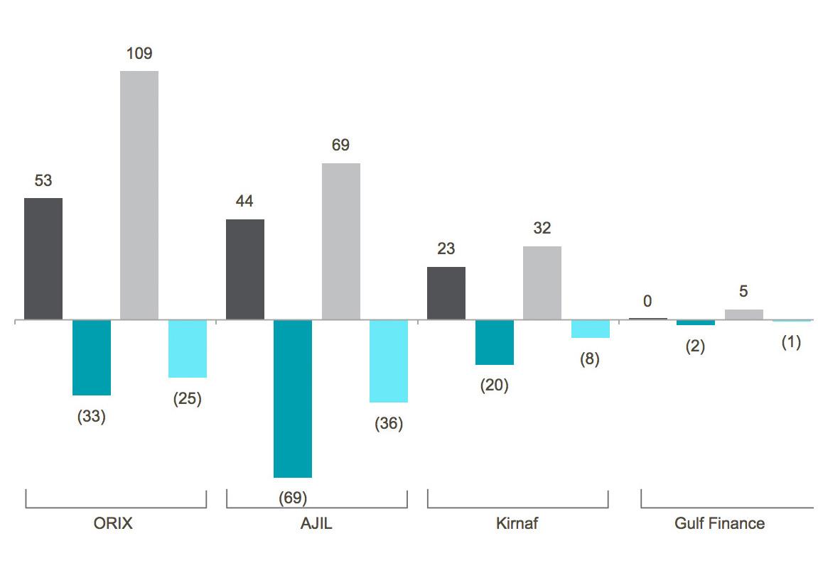 Saudi Financial Companies Graph Image