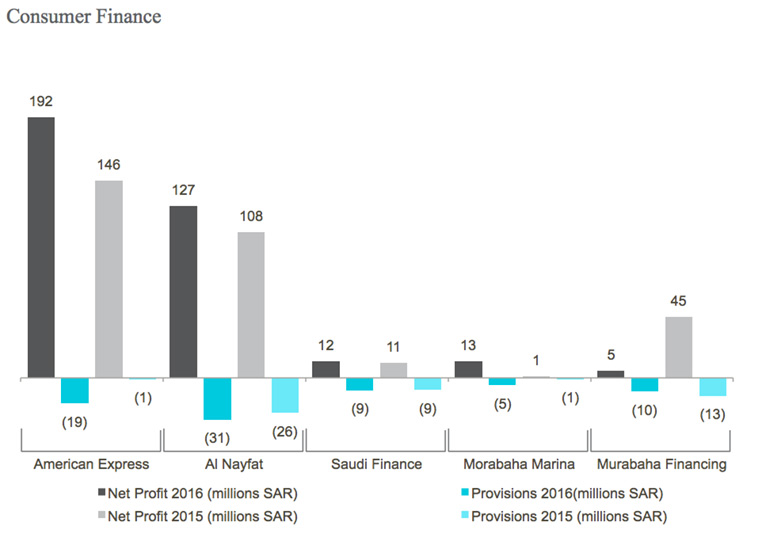Saudi Financial Companies Consumer Finance Graph Image