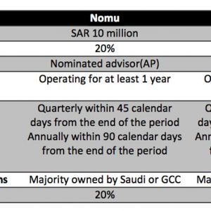 New capital market in Saudi Arabia
